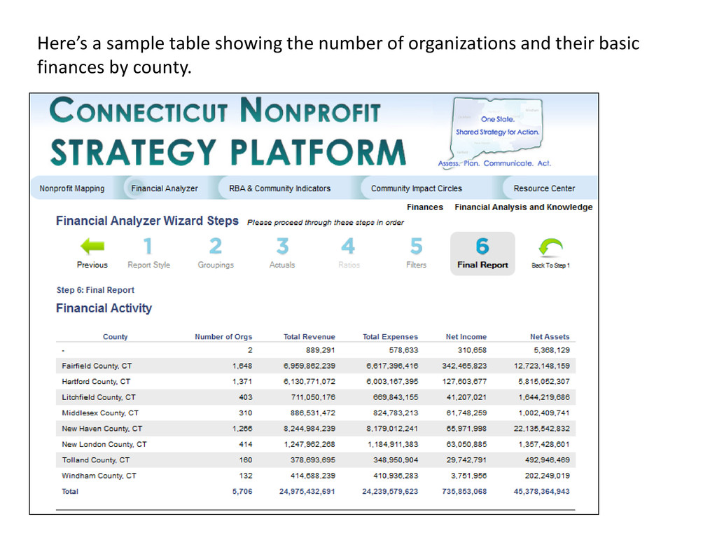 Here's a sample table showing the number of org...