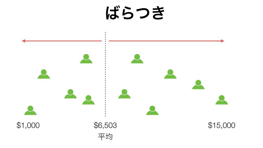 $6,503 Β͖ͭ ฏۉ $15,000 $1,000
