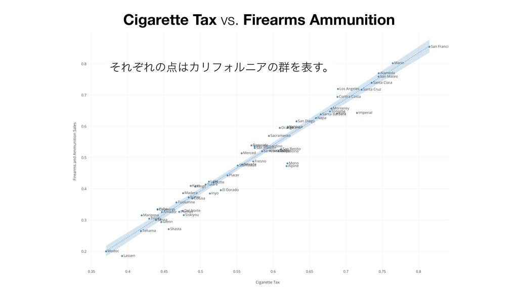 Cigarette Tax vs. Firearms Ammunition ͦΕͧΕͷΧϦ...
