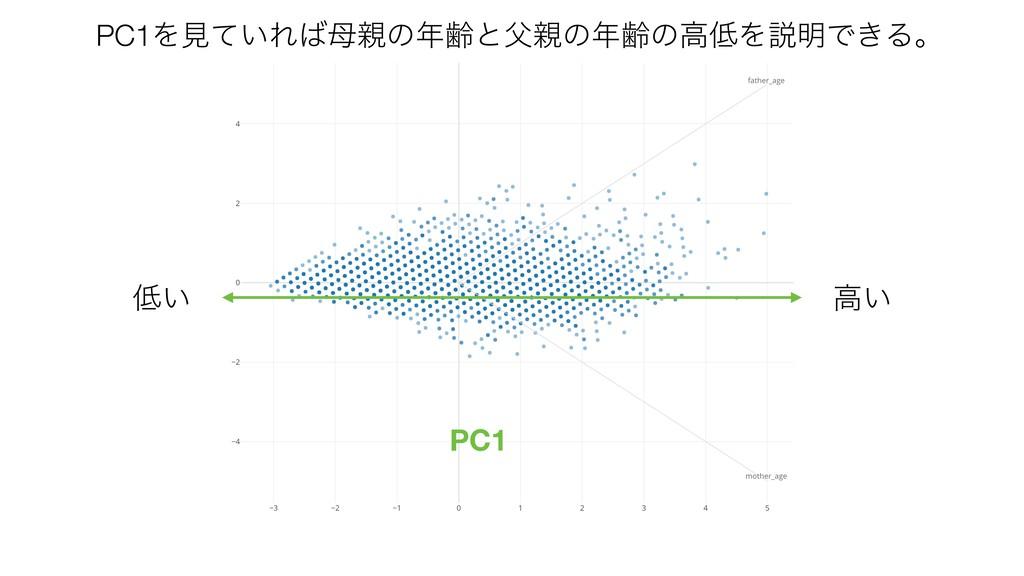 ߴ͍ PC1 ͍ PC1Λݟ͍ͯΕͷྸͱͷྸͷߴΛઆ໌Ͱ͖Δɻ