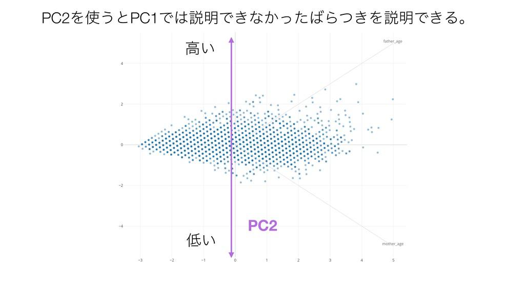 ߴ͍ PC2 ͍ PC2Λ͏ͱPC1Ͱઆ໌Ͱ͖ͳ͔ͬͨΒ͖ͭΛઆ໌Ͱ͖Δɻ