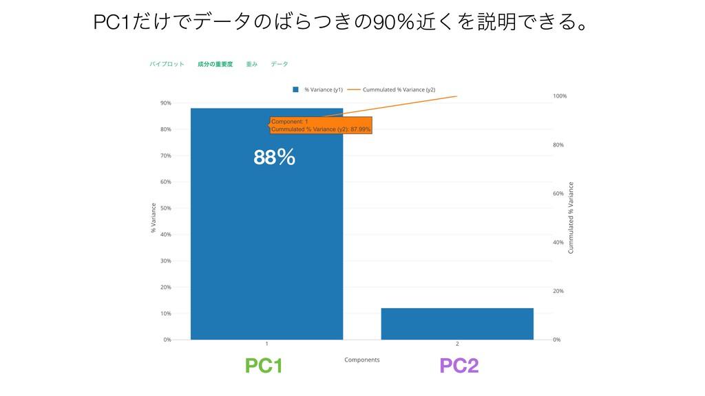 PC2 PC1 88ˋ PC1͚ͩͰσʔλͷΒ͖ͭͷ90ˋۙ͘Λઆ໌Ͱ͖Δɻ