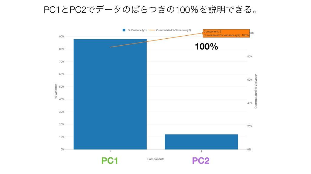 PC2 PC1 100% PC1ͱPC2ͰσʔλͷΒ͖ͭͷ100ˋΛઆ໌Ͱ͖Δɻ
