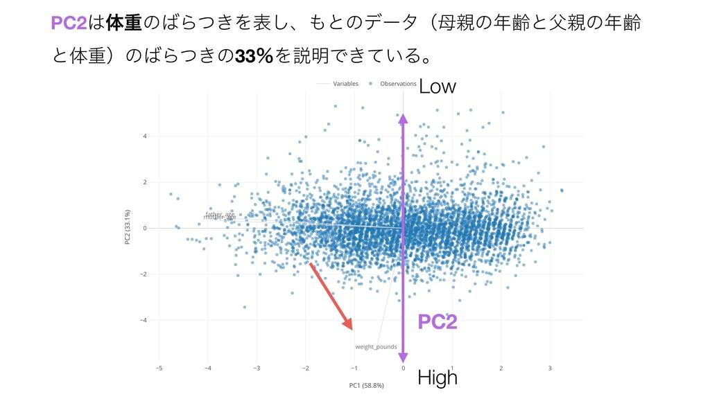 High PC2 Low PC2ମॏͷΒ͖ͭΛද͠ɺͱͷσʔλʢͷྸͱͷྸ ...