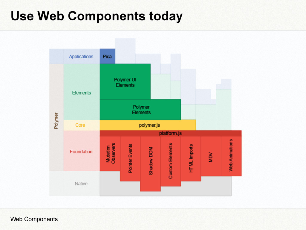Use Web Components today Web Components