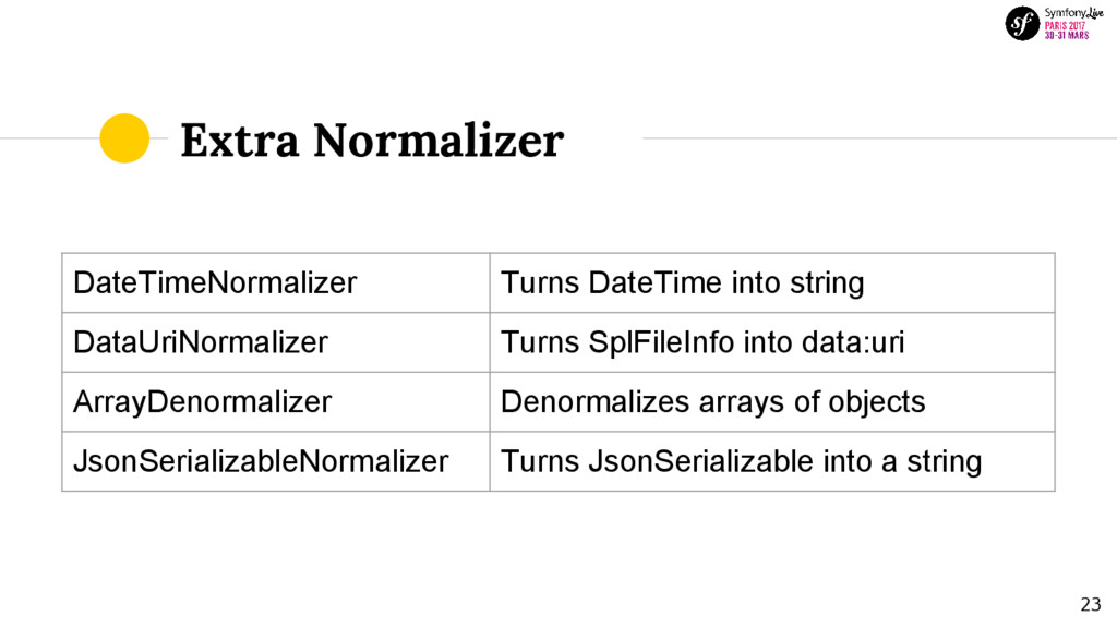 Extra Normalizer DateTimeNormalizer Turns DateT...