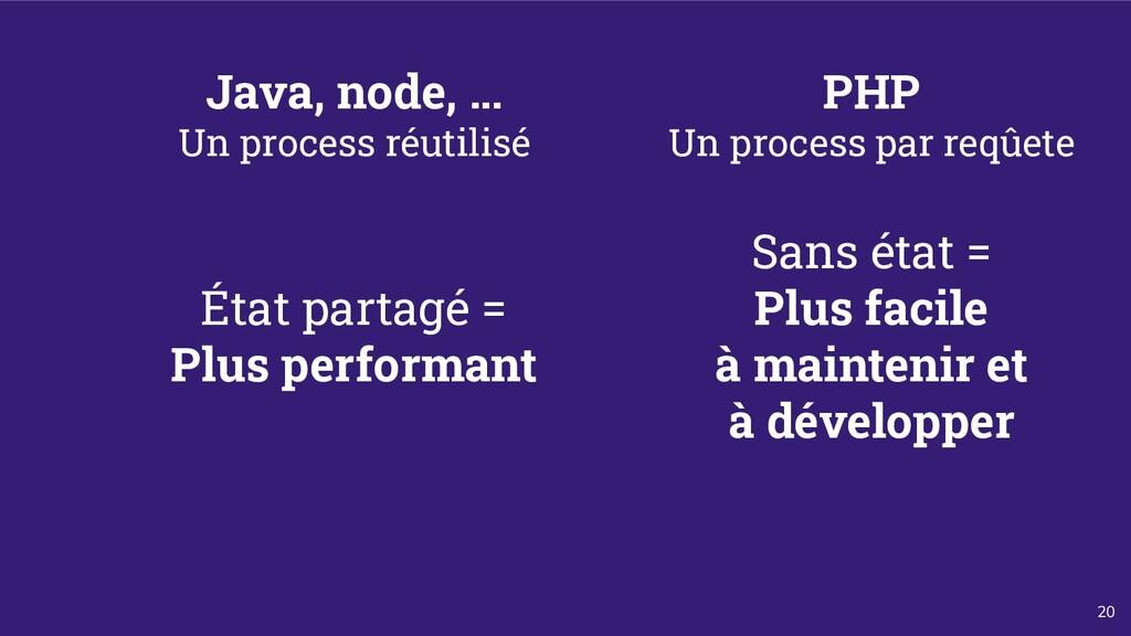 20 Java, node, … Un process réutilisé PHP Un pr...