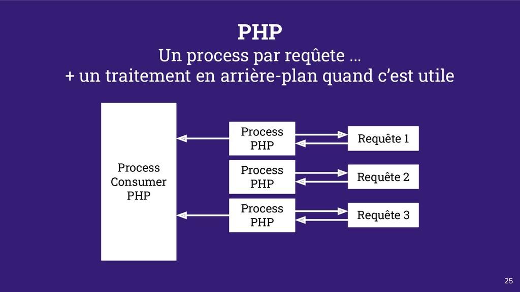 25 PHP Un process par reqûete ... + un traiteme...