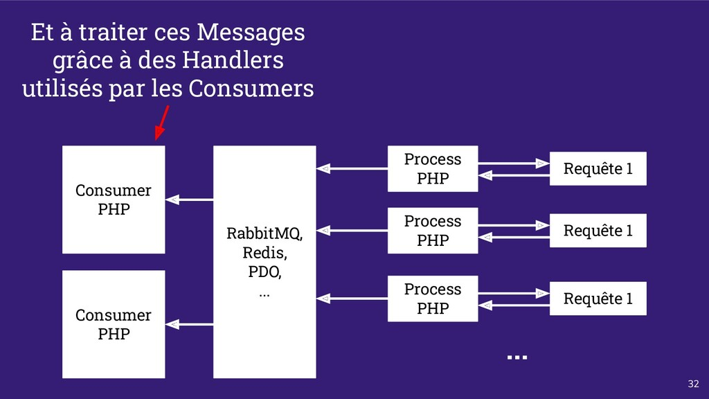 32 Process PHP Requête 1 Consumer PHP RabbitMQ,...