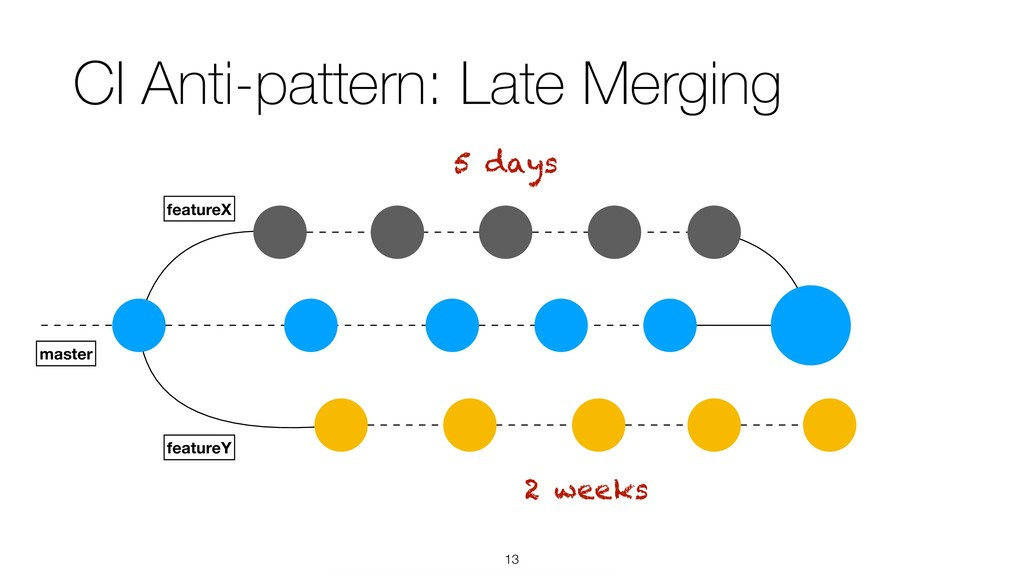 !13 CI Anti-pattern: Late Merging featureX mast...