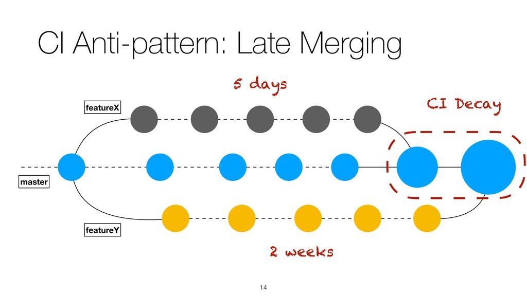 !14 CI Anti-pattern: Late Merging featureX mast...