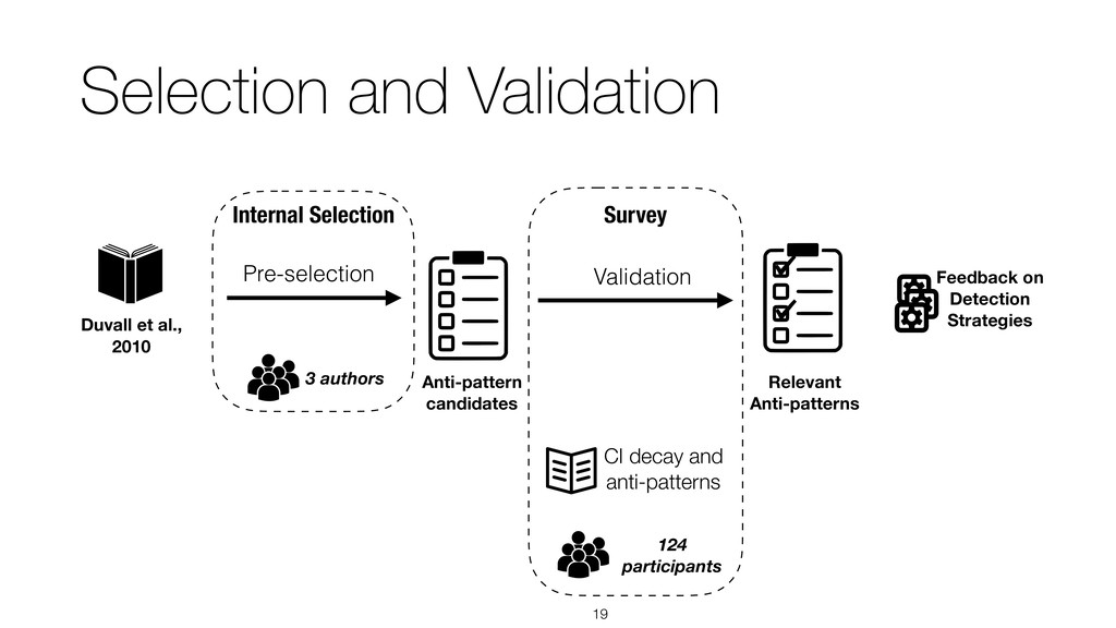 Selection and Validation !19 124 participants F...