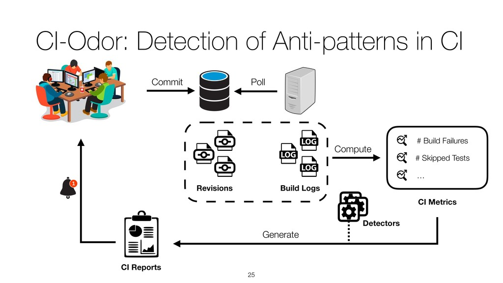 CI-Odor: Detection of Anti-patterns in CI !25 C...