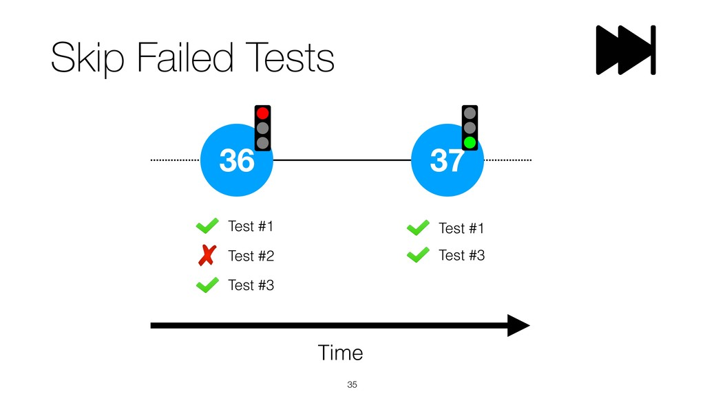 Skip Failed Tests !35 36 Time 37 Test #3 Test #...