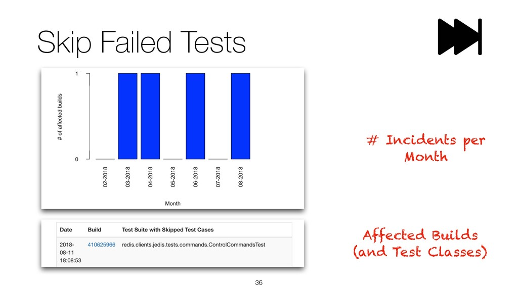 Skip Failed Tests !36 Affected Builds (and Test...