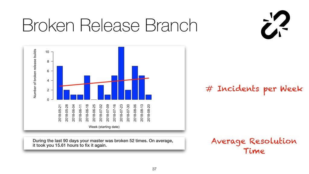 !37 # Incidents per Week Average Resolution Tim...