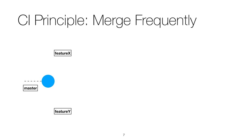 !7 CI Principle: Merge Frequently featureX mast...