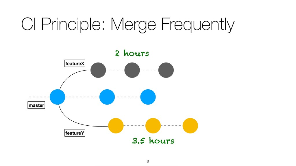 !8 CI Principle: Merge Frequently featureX mast...