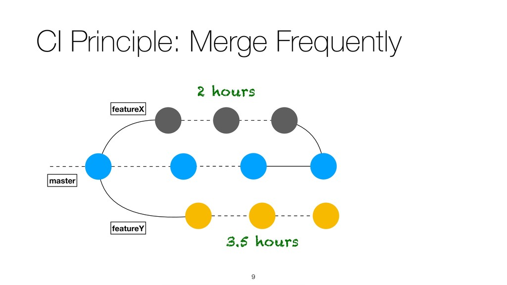!9 CI Principle: Merge Frequently featureX mast...