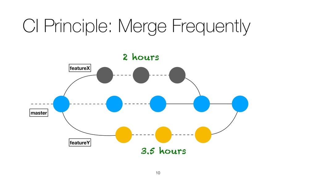 !10 CI Principle: Merge Frequently featureX mas...