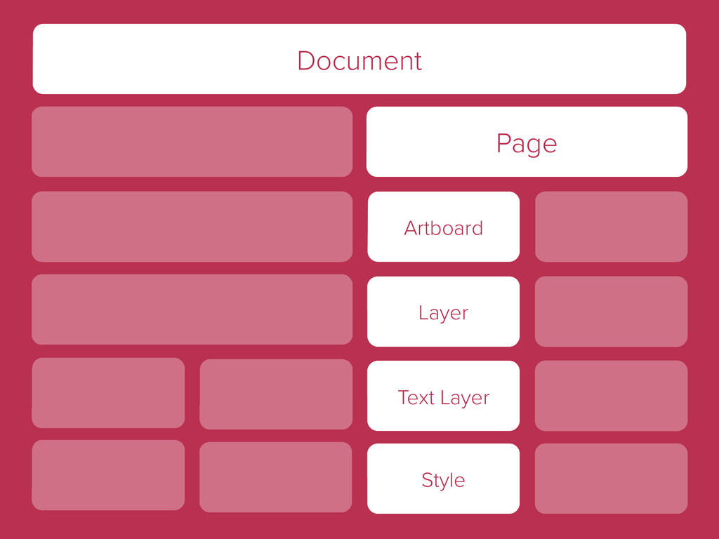 Document Page Artboard Layer Text Layer Style