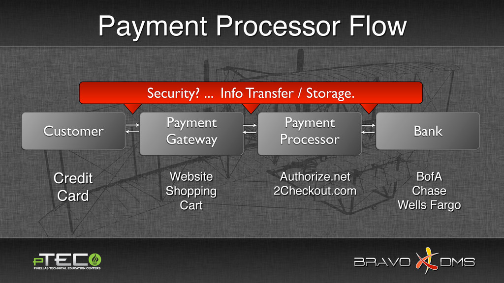 BRAVO DMS BRAVO DMS Payment Processor Flow Cust...