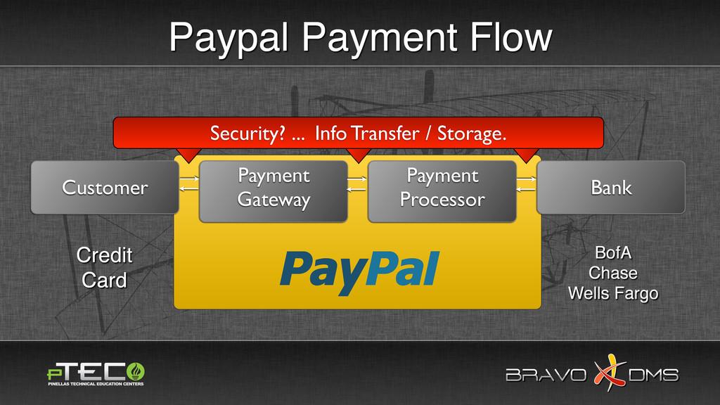 BRAVO DMS BRAVO DMS Paypal Payment Flow Custome...