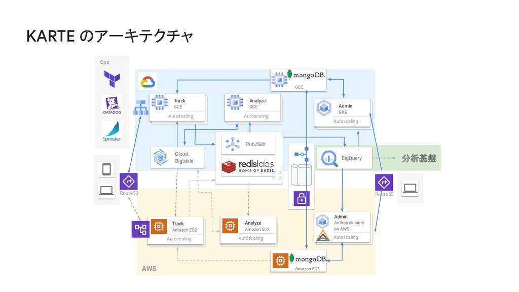 AWS Cloud Bigtable Analyze Amazon EC2 Autoscali...