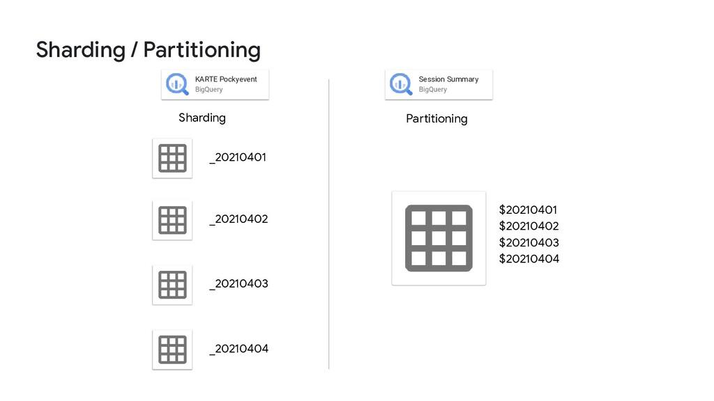 Sharding / Partitioning _20210401 KARTE Pockyev...