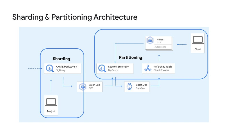 Sharding & Partitioning Architecture Analyist K...