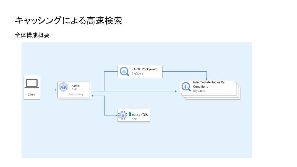 キャッシングによる高速検索 Client Admin GKE Autoscaling KART...