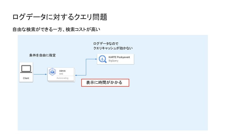 ログデータに対するクエリ問題 自由な検索ができる一方、検索コストが高い Client Admi...