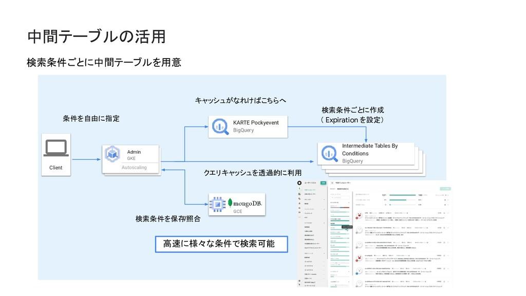 中間テーブルの活用 Client Admin GKE Autoscaling KARTE Po...
