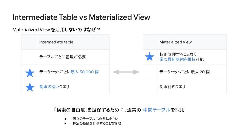 Intermediate Table vs Materialized View Materia...