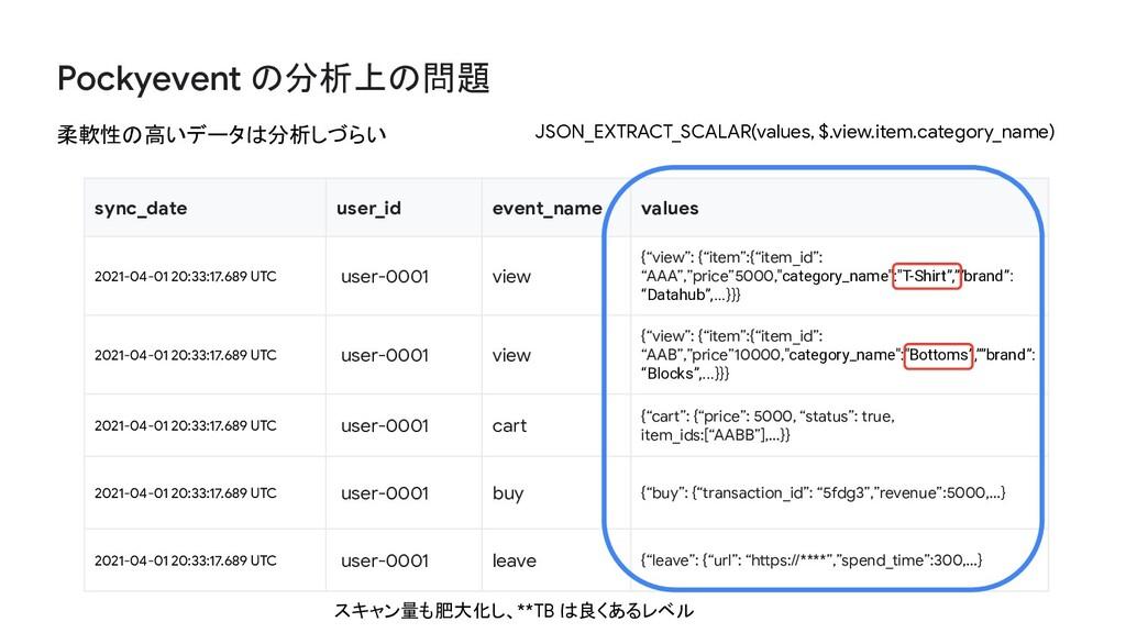 Pockyevent の分析上の問題 柔軟性の高いデータは分析しづらい sync_date u...