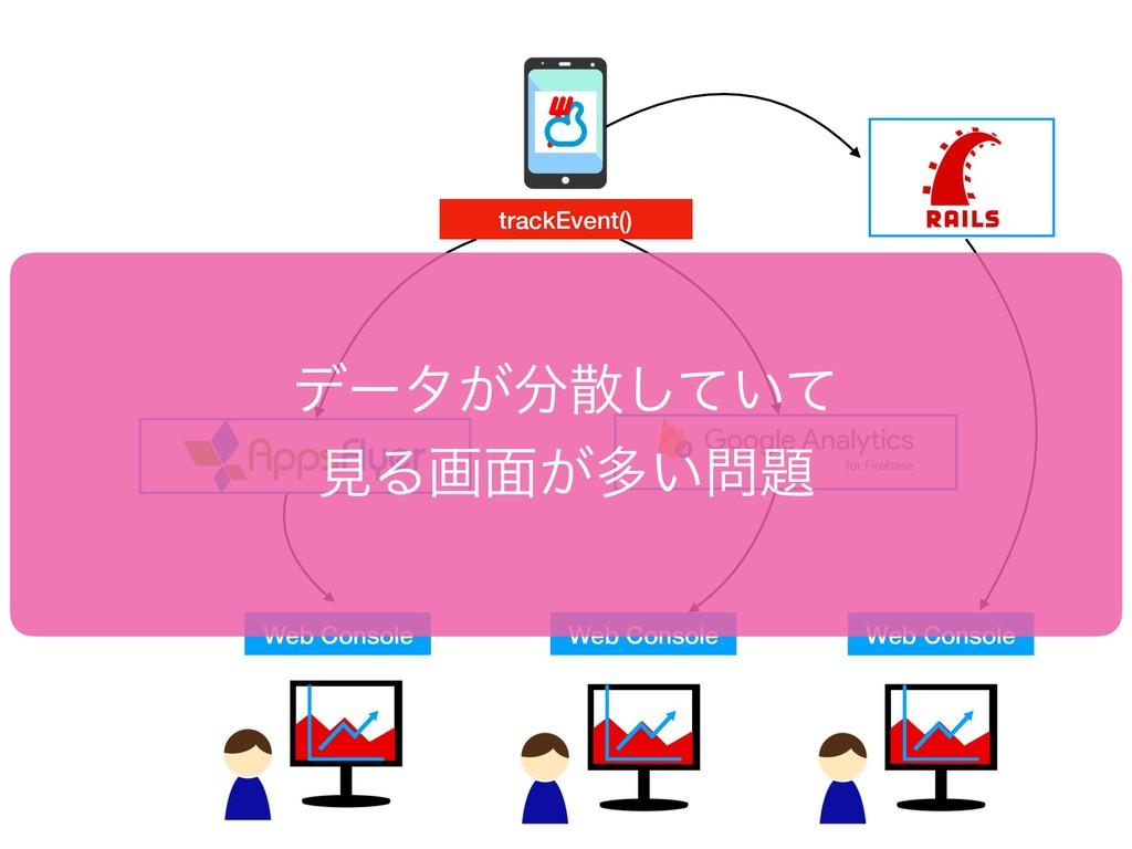 Web Console trackEvent() Web Console Web Consol...