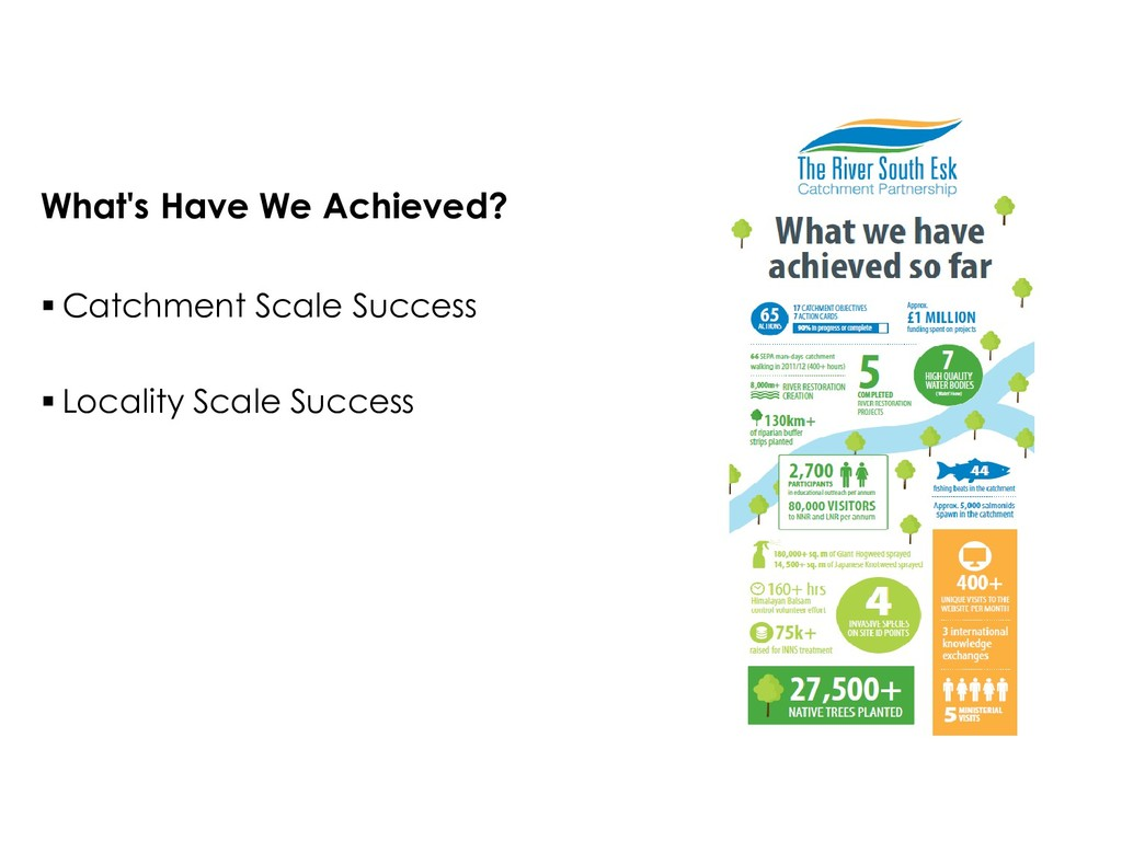 What's Have We Achieved?  Catchment Scale Succ...