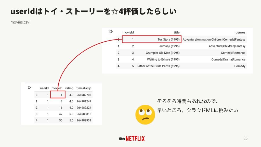 userId 4 movies.csv 25 ͦΖͦΖؒ͋ΕͳͷͰɺ ૣ͍ͱ͜ΖɺΫϥυ...