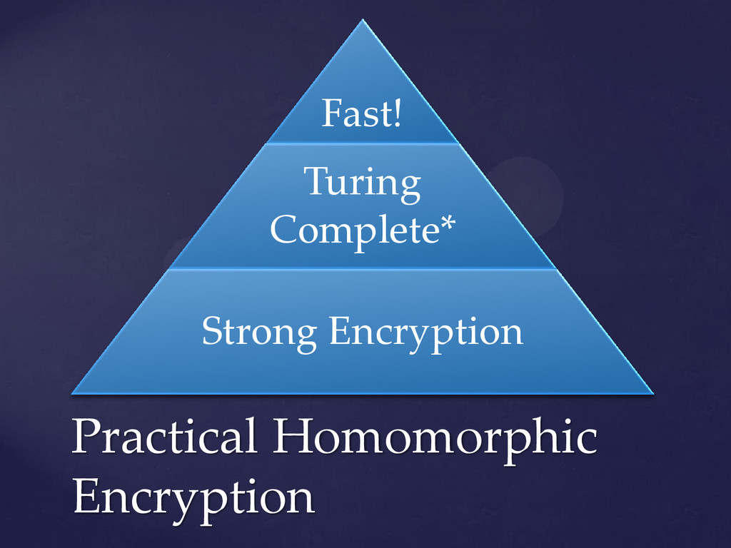 Fast! Turing Complete* Strong Encryption Practi...