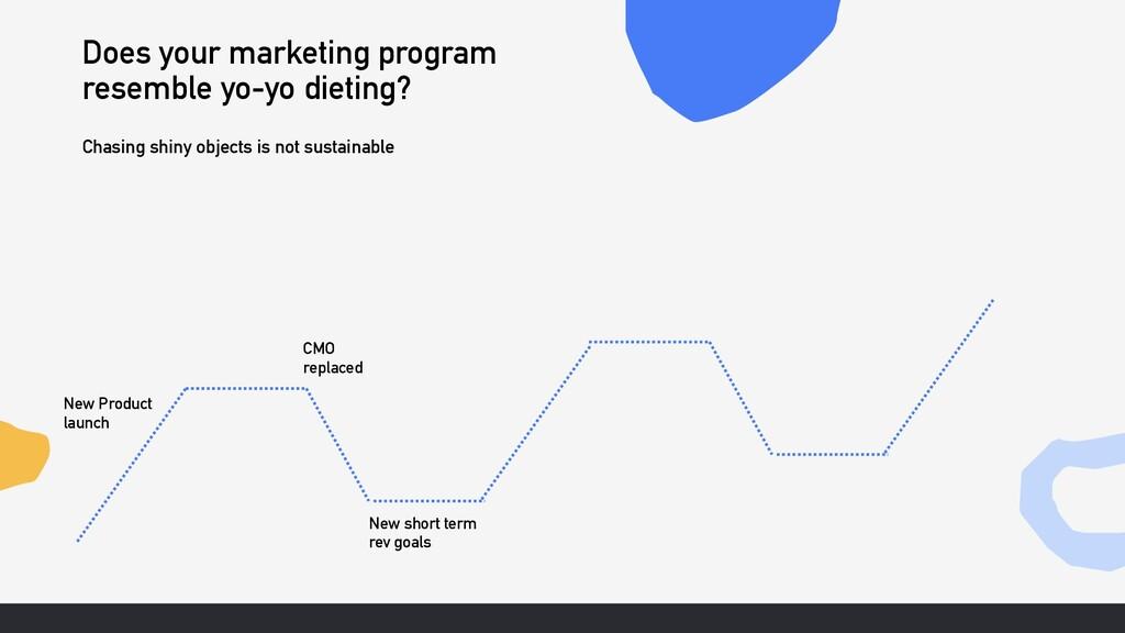 Does your marketing program resemble yo-yo diet...