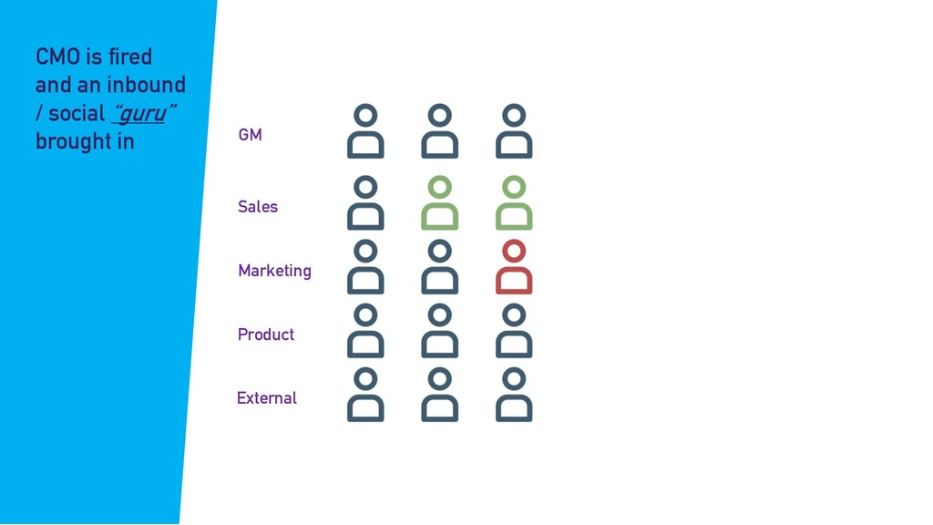 GM Sales Marketing Product External CMO is fire...