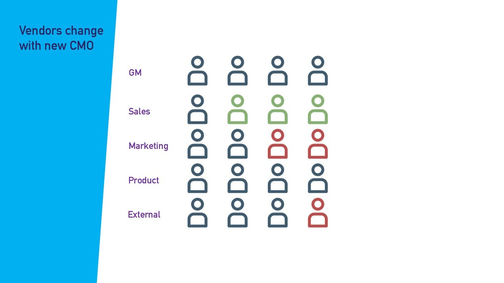 GM Sales Marketing Product External Vendors cha...