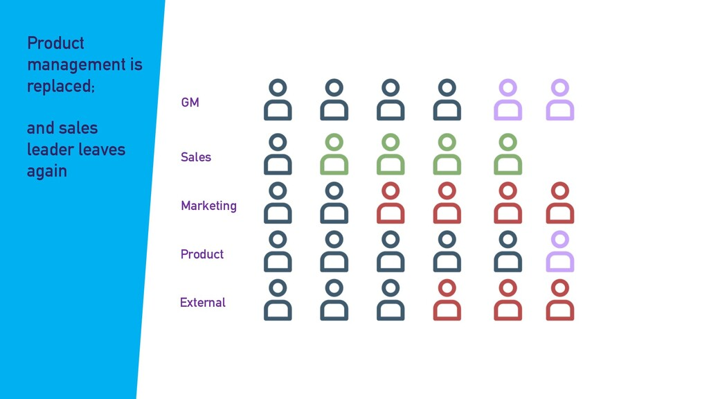 GM Sales Marketing Product External Product man...