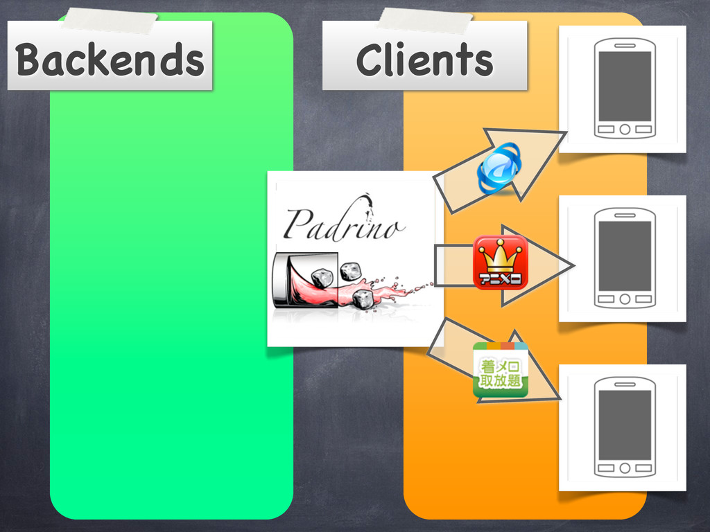 Clients Backends