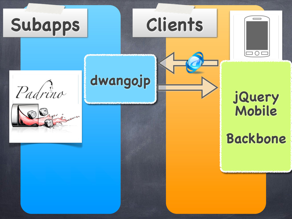 Clients Subapps dwangojp jQuery Mobile Backbone