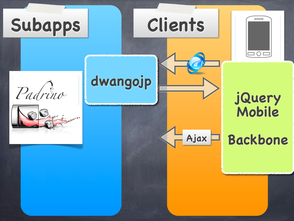Clients Subapps dwangojp jQuery Mobile Backbone...