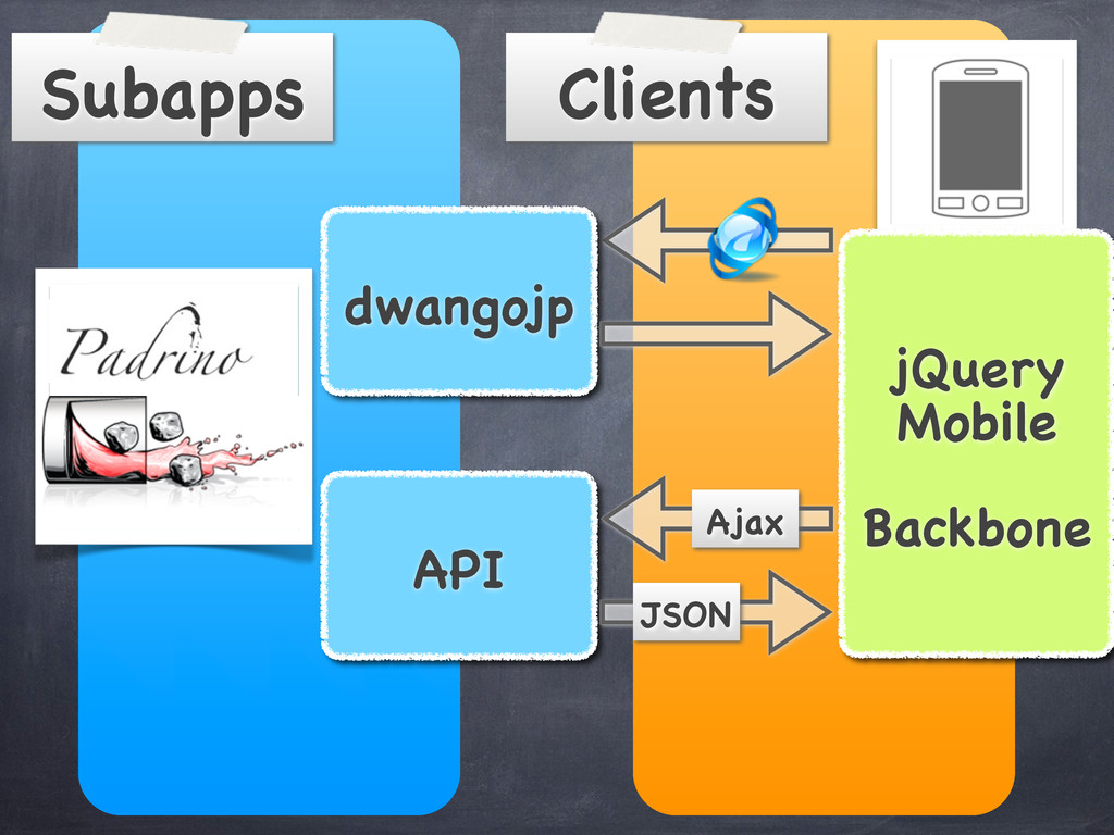Clients Subapps dwangojp API jQuery Mobile Back...