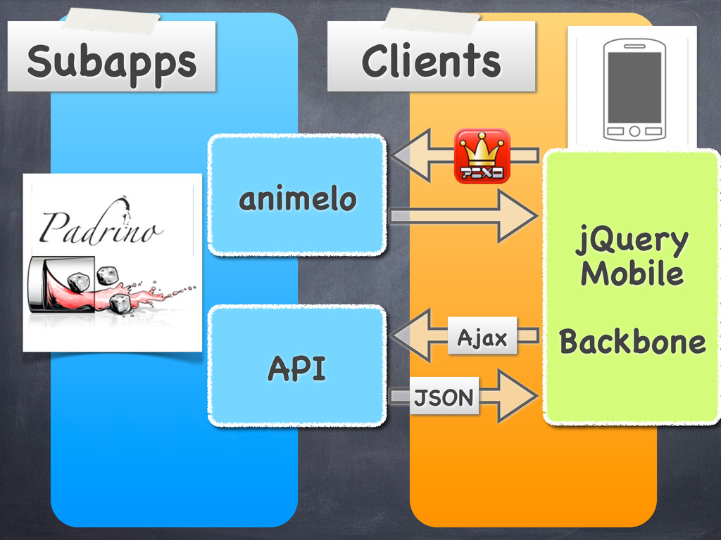 Clients Subapps animelo API jQuery Mobile Backb...