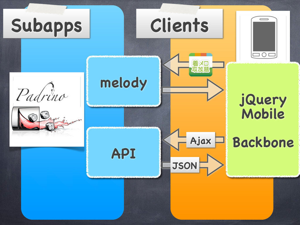 Clients Subapps melody API jQuery Mobile Backbo...