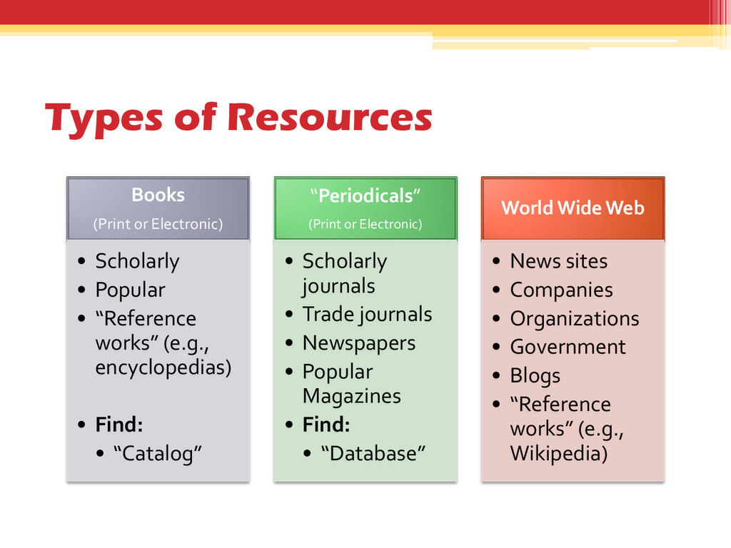 Types of Resources Books (Print or Electronic) ...